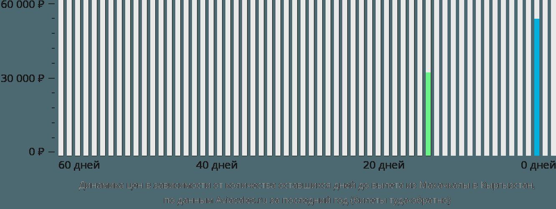 Динамика цен в зависимости от количества оставшихся дней до вылета из Махачкалы в Кыргызстан