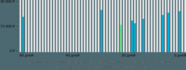 Динамика цен в зависимости от количества оставшихся дней до вылета из Махачкалы в Кишинёв
