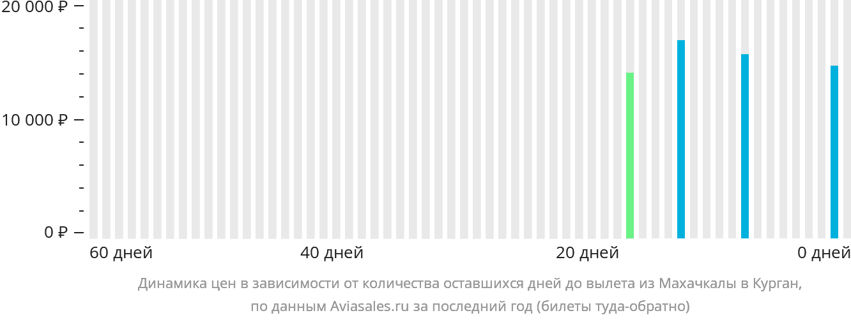 Динамика цен в зависимости от количества оставшихся дней до вылета из Махачкалы в Курган