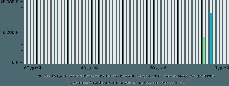 Динамика цен в зависимости от количества оставшихся дней до вылета из Махачкалы в Киров