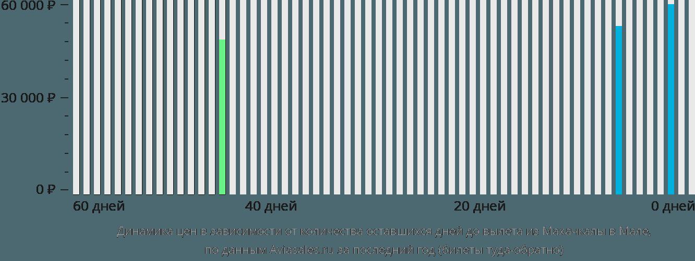 Динамика цен в зависимости от количества оставшихся дней до вылета из Махачкалы в Мале