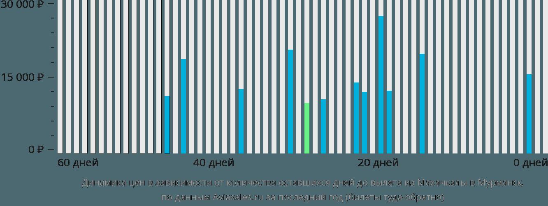 Динамика цен в зависимости от количества оставшихся дней до вылета из Махачкалы в Мурманск