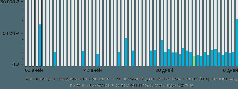 Динамика цен в зависимости от количества оставшихся дней до вылета из Махачкалы в Минеральные воды
