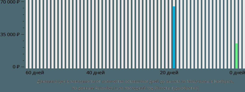 Динамика цен в зависимости от количества оставшихся дней до вылета из Махачкалы в Ноябрьск