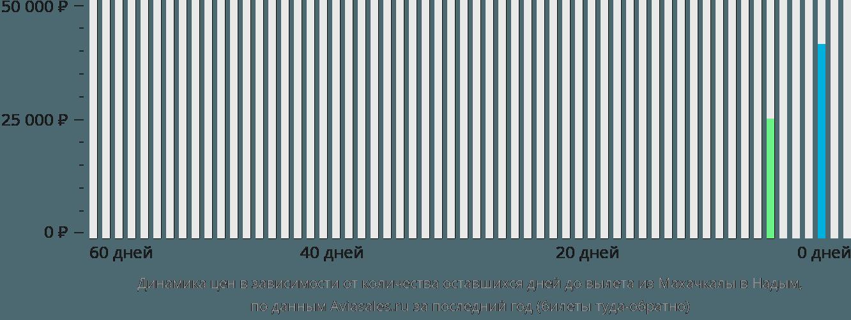 Динамика цен в зависимости от количества оставшихся дней до вылета из Махачкалы в Надым