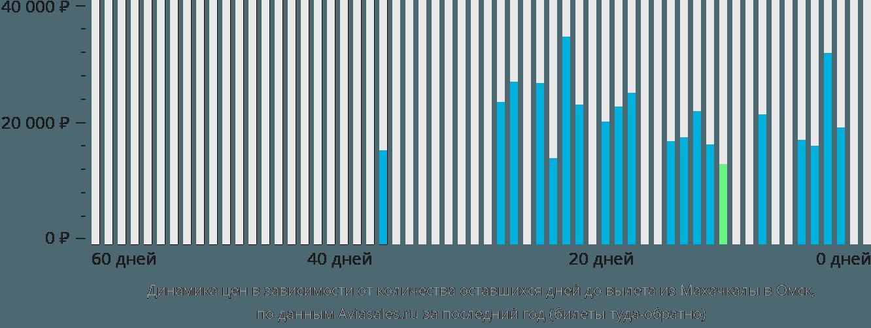 Динамика цен в зависимости от количества оставшихся дней до вылета из Махачкалы в Омск