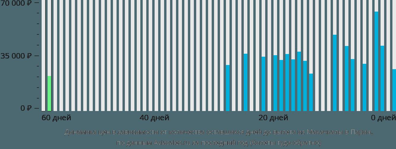Динамика цен в зависимости от количества оставшихся дней до вылета из Махачкалы в Париж