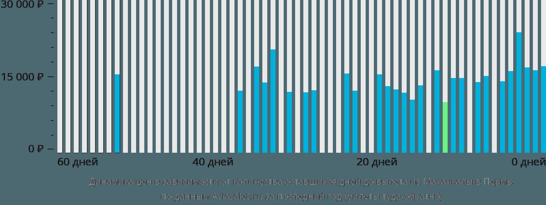 Динамика цен в зависимости от количества оставшихся дней до вылета из Махачкалы в Пермь