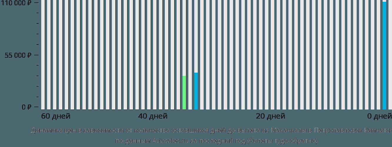 Динамика цен в зависимости от количества оставшихся дней до вылета из Махачкалы в Петропавловск-Камчатский