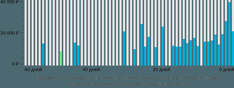 Динамика цен в зависимости от количества оставшихся дней до вылета из Махачкалы в Тюмень