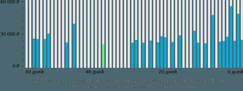 Динамика цен в зависимости от количества оставшихся дней до вылета из Махачкалы в Тель-Авив
