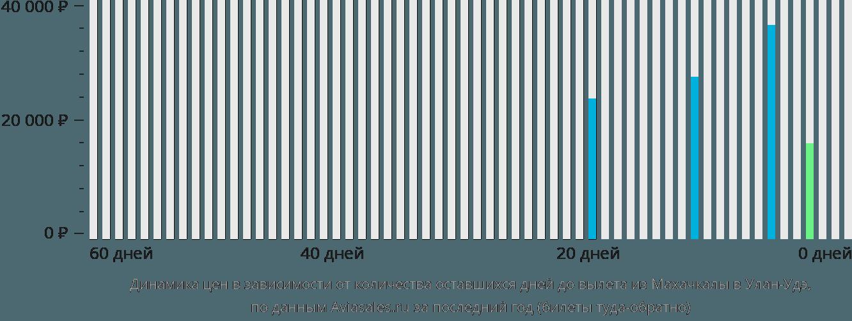 Динамика цен в зависимости от количества оставшихся дней до вылета из Махачкалы в Улан-Удэ
