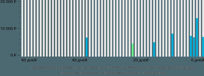 Динамика цен в зависимости от количества оставшихся дней до вылета из Медельина в Апартадо