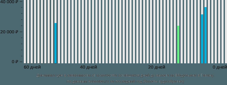 Динамика цен в зависимости от количества оставшихся дней до вылета из Медельина в Гавану