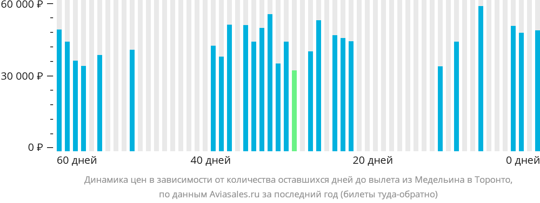 Динамика цен в зависимости от количества оставшихся дней до вылета из Медельина в Торонто