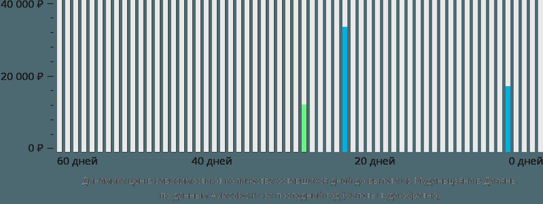 Динамика цен в зависимости от количества оставшихся дней до вылета из Муданьцзяна в Далянь