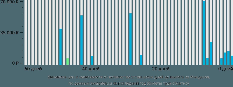 Динамика цен в зависимости от количества оставшихся дней до вылета из Мандалая