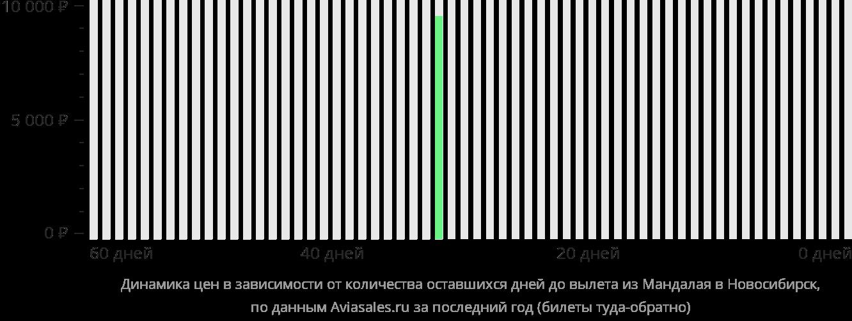 Динамика цен в зависимости от количества оставшихся дней до вылета из Мандалая в Новосибирск