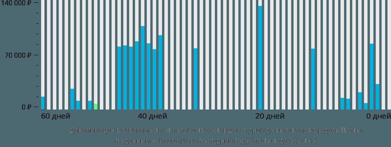 Динамика цен в зависимости от количества оставшихся дней до вылета из Мар-дель-Платы