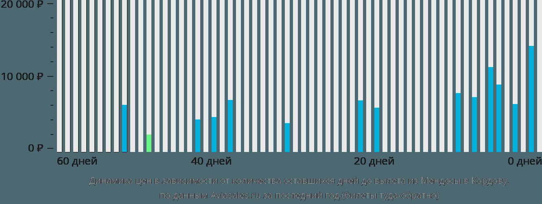 Динамика цен в зависимости от количества оставшихся дней до вылета из Мендосы в Кордову
