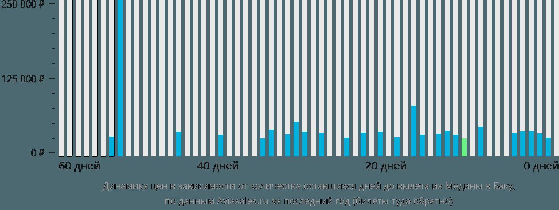 Динамика цен в зависимости от количества оставшихся дней до вылета из Медины в Баку