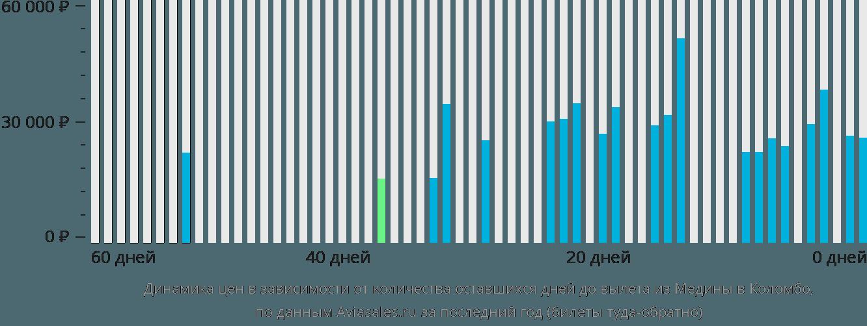 Динамика цен в зависимости от количества оставшихся дней до вылета из Медины в Коломбо