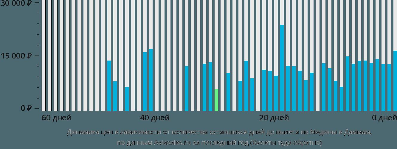Динамика цен в зависимости от количества оставшихся дней до вылета из Медины в Даммам