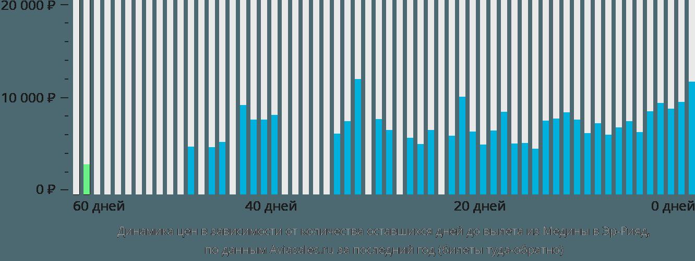 Динамика цен в зависимости от количества оставшихся дней до вылета из Медины в Эр-Рияд