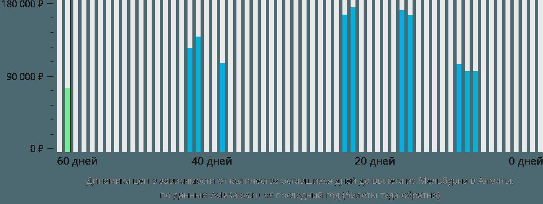 Динамика цен в зависимости от количества оставшихся дней до вылета из Мельбурна в Алматы