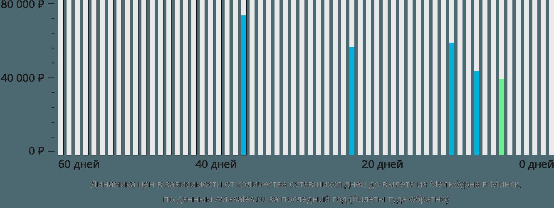 Динамика цен в зависимости от количества оставшихся дней до вылета из Мельбурна в Минск