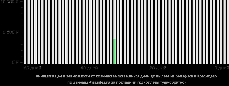 Динамика цен в зависимости от количества оставшихся дней до вылета из Мемфиса в Краснодар