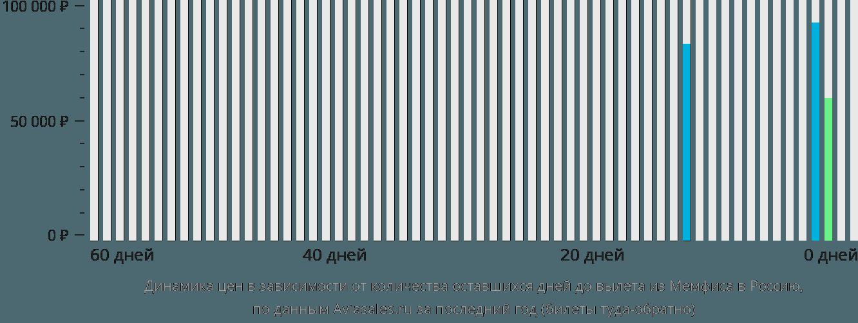 Динамика цен в зависимости от количества оставшихся дней до вылета из Мемфиса в Россию