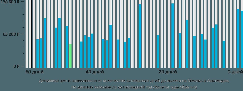 Динамика цен в зависимости от количества оставшихся дней до вылета из Мехико в Амстердам