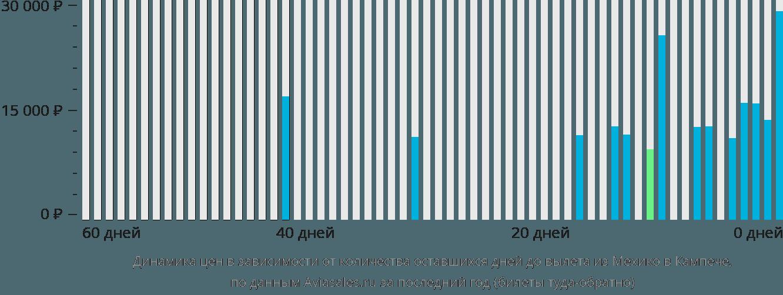Динамика цен в зависимости от количества оставшихся дней до вылета из Мехико в Кампече