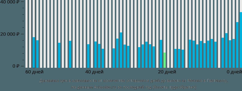 Динамика цен в зависимости от количества оставшихся дней до вылета из Мехико в Гватемалу
