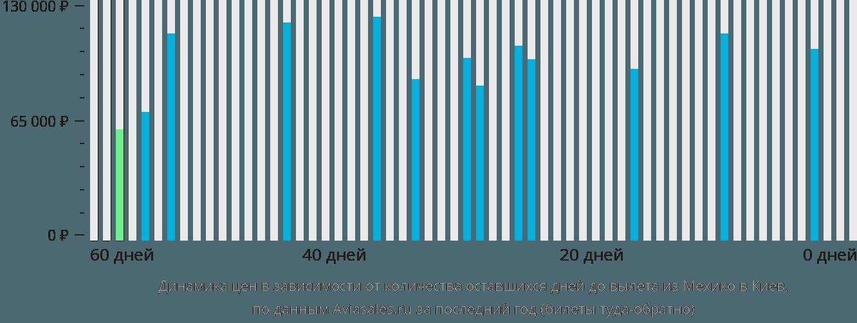 Динамика цен в зависимости от количества оставшихся дней до вылета из Мехико в Киев