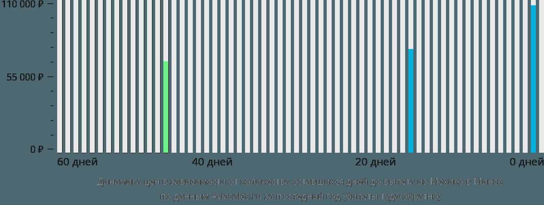 Динамика цен в зависимости от количества оставшихся дней до вылета из Мехико в Минск