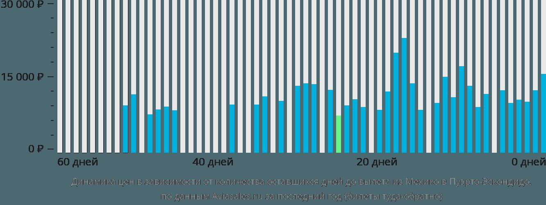 Динамика цен в зависимости от количества оставшихся дней до вылета из Мехико в Пуэрто-Эскондидо