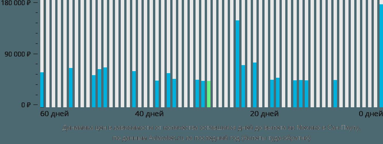 Динамика цен в зависимости от количества оставшихся дней до вылета из Мехико в Сан-Паулу