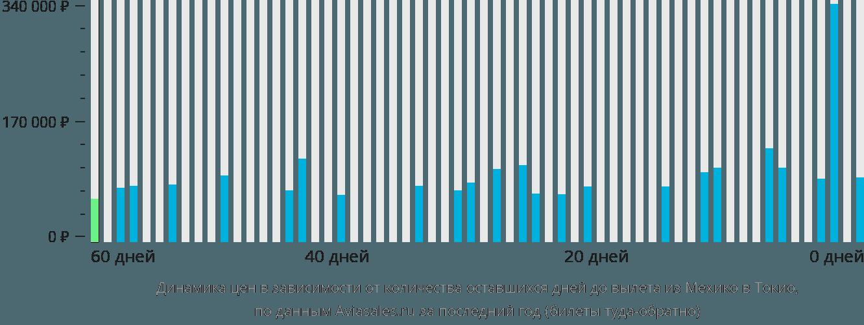 Динамика цен в зависимости от количества оставшихся дней до вылета из Мехико в Токио