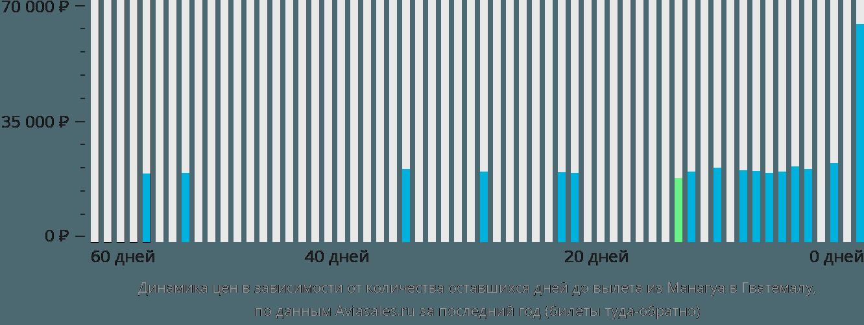 Динамика цен в зависимости от количества оставшихся дней до вылета из Манагуа в Гватемалу