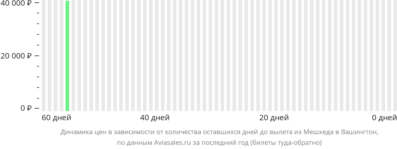Динамика цен в зависимости от количества оставшихся дней до вылета из Мешхеда в Вашингтон