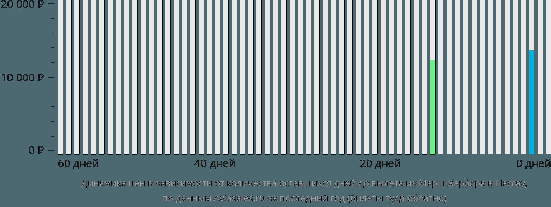 Динамика цен в зависимости от количества оставшихся дней до вылета из Марш-Харбора в Нассау