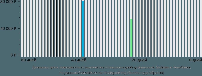 Динамика цен в зависимости от количества оставшихся дней до вылета из Майами в Челябинск