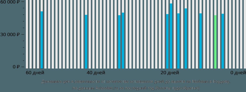 Динамика цен в зависимости от количества оставшихся дней до вылета из Майами в Кордову