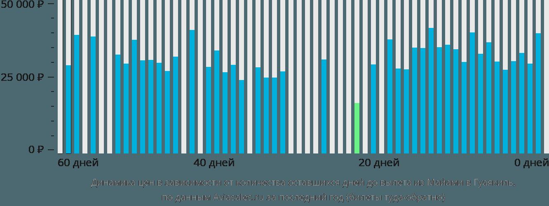 Динамика цен в зависимости от количества оставшихся дней до вылета из Майами в Гуаякиль