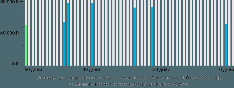 Динамика цен в зависимости от количества оставшихся дней до вылета из Майами в Краснодар