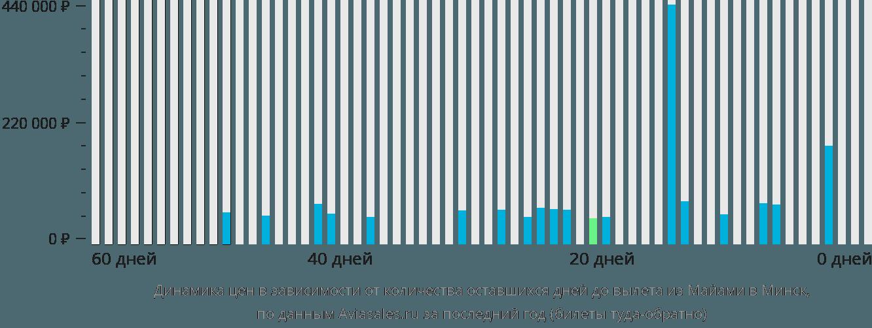 Динамика цен в зависимости от количества оставшихся дней до вылета из Майами в Минск