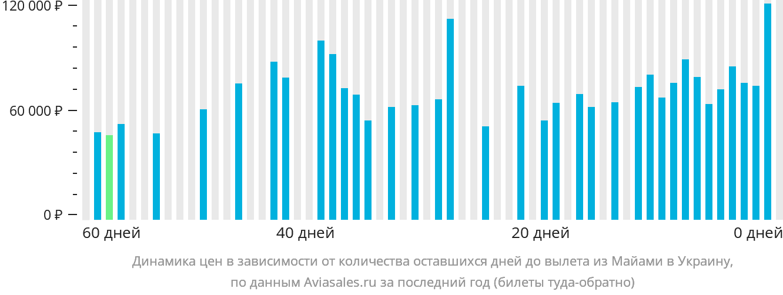 Динамика цен в зависимости от количества оставшихся дней до вылета из Майами в Украину