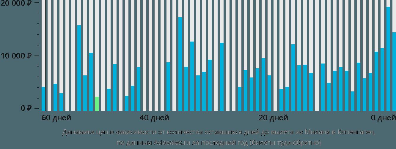 Динамика цен в зависимости от количества оставшихся дней до вылета из Милана в Копенгаген